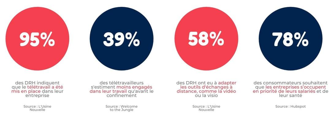 Infographie sur l'importance des nouveaux outils de communications comme la vidéo pour les RH