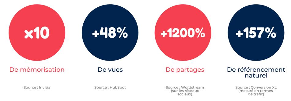 Infographie chiffres clés branded video
